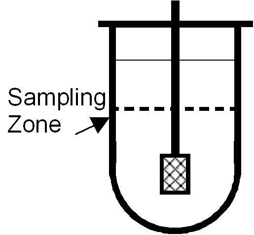 Dissolution Sampling Point